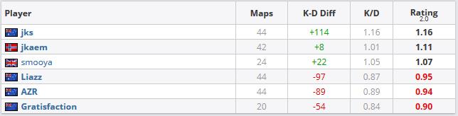 Stats RNG